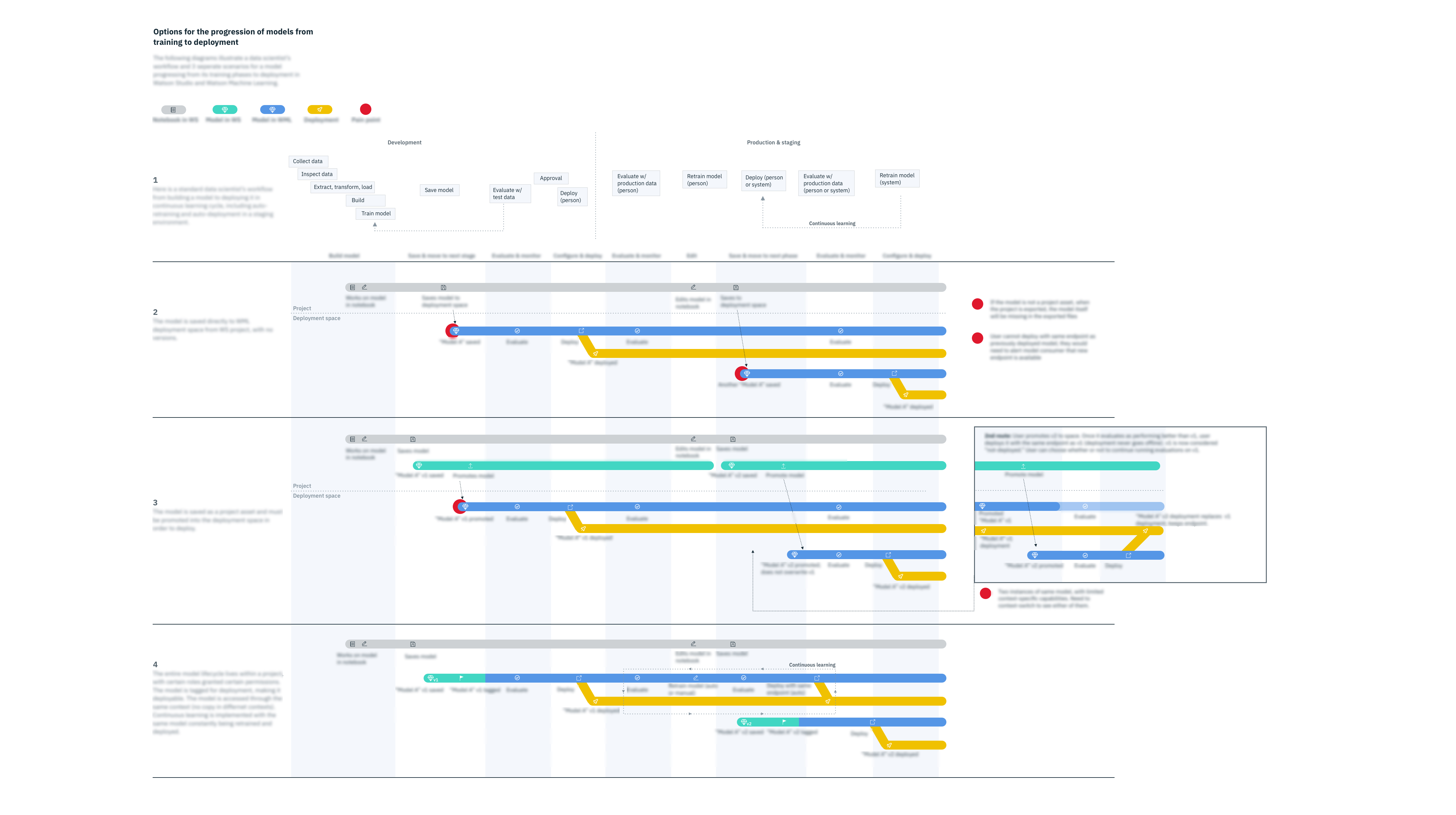 User enters model details through name Copy 41